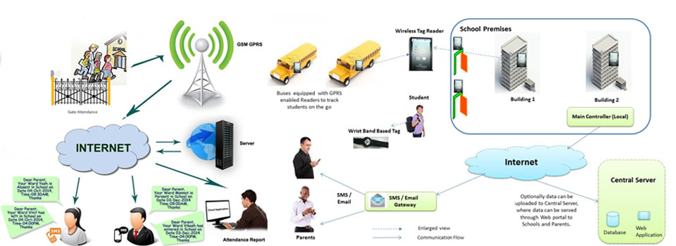 rfid-school-management-system